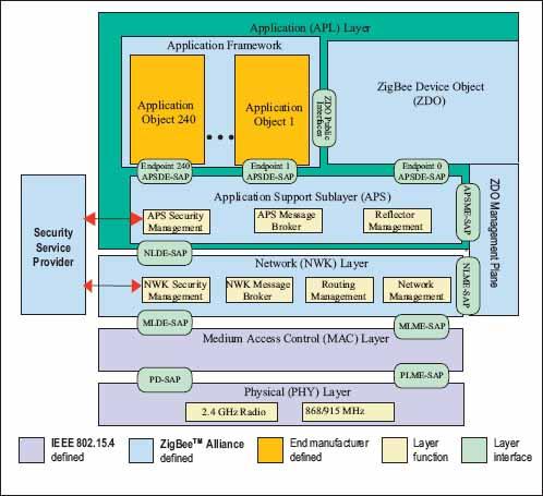 Стек протоколов ZigBee