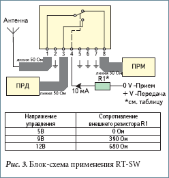 Блок-схема применения RT-SW