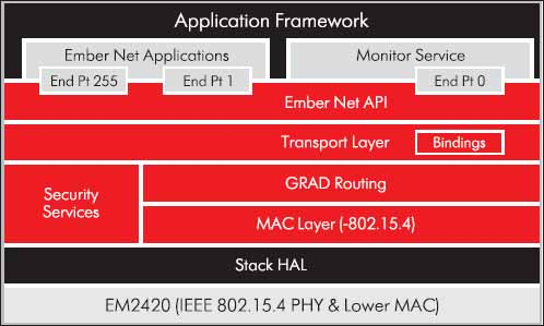 Стек протоколов EmberNet