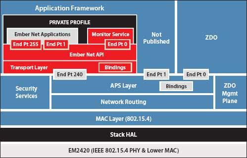 Стек протоколов EmberZNet 1.0