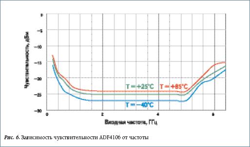 Зависимость чувствительности ADF4106 от частоты