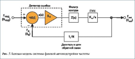 Базовая модель системы фазовой автоподстройки частоты