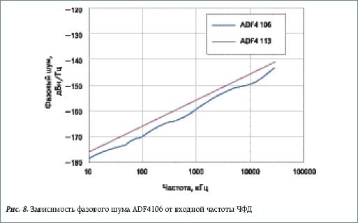 Зависимость фазового шума ADF4106 от входной частоты ЧФД