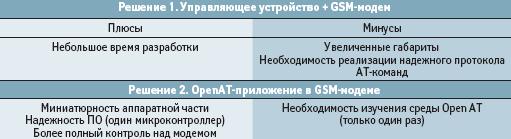 управляющие устройсва и GSM-модемы