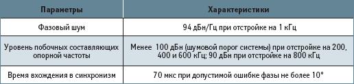 Основные характеристики схемы