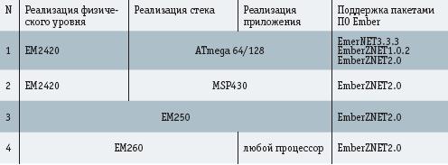 Комплекты микросхем для реализации технологии Ember