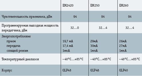 Характеристики приемопередатчиков Ember