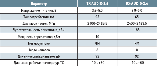 Основные технические характеристики RX-AUDIO-2.4 и TX-AUDIO-2.4