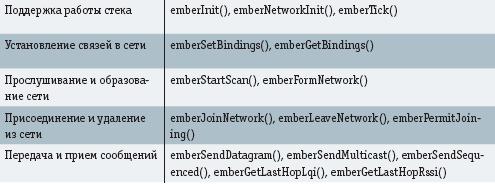 Основные группы API-функций стека EmberZNet1.0