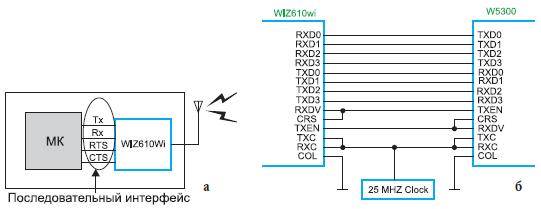 Соединение модуля WIZ610wi:
