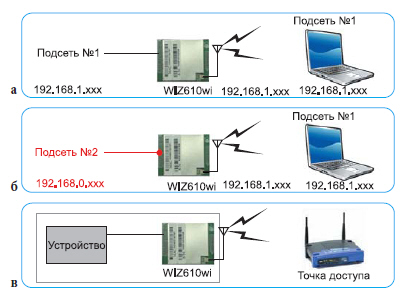 Режимы работы модуля WIZ610wi: