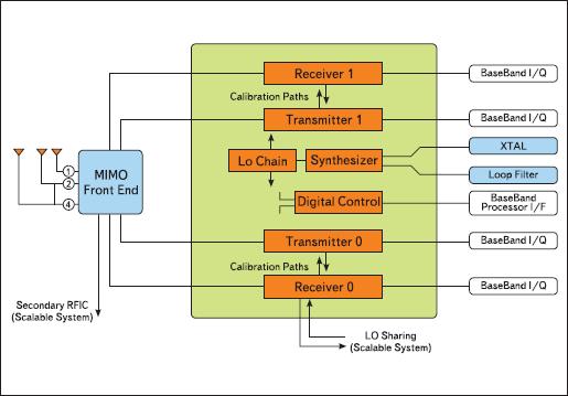 Функциональная схема MtW8150