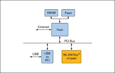 Структура по WLAN Plus