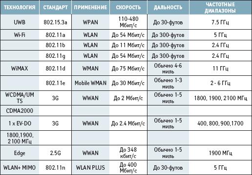 Стандарт IEEE 802.11n