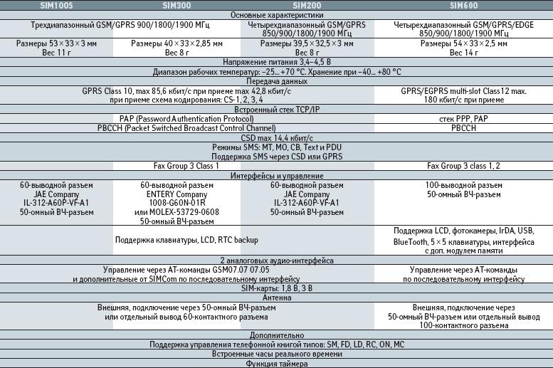 Основные характеристики модулей SIM100S, SIM200, SIM300 и SIM600