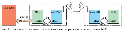 Блок-схема экспериментов по оценке качества радиосвязи стандарта nanoNET