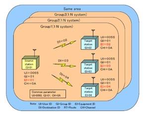 Традиционная архитектура беспроводной системы сбора данных