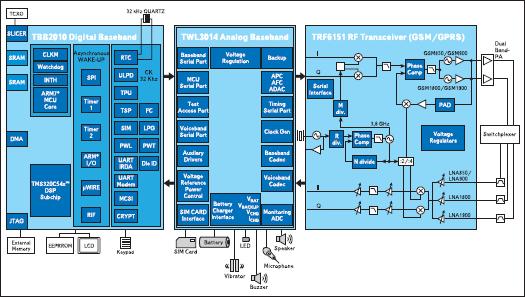 Набор микросхем TCS2010 от компании Texas Instruments