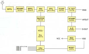 Структурная схема модуля приемника CDP-RX-02N