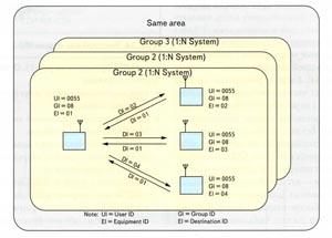 Пример реализации системы вида 1:N