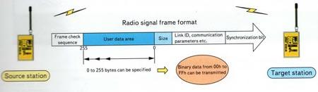 Структура фрейма, передаваемого в эфир