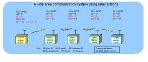 Архитектура беспроводных систем с большой протяженностью