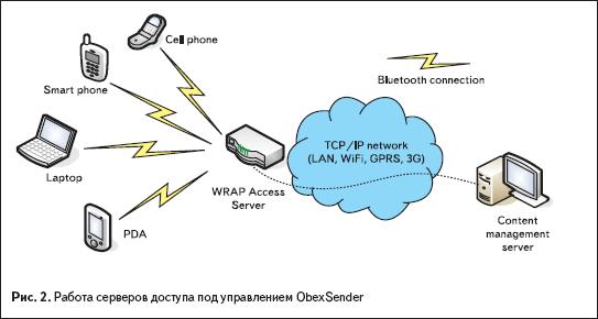 Работа серверов доступа под управлением ObexSender