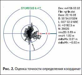 Оценка точности определения координат
