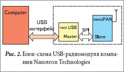 Блок-схема USB-радиомодуля компании Nanotron Technologies