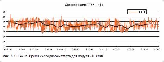 СН-4706. Время «холодного» старта для модуля ГЛОНАСС-GPS СН-4706
