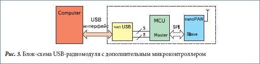 Блок-схема USB-радиомодуля с дополнительным микроконтроллером