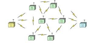 Проблемы наличия нескольких возможных маршрутов передачи данных