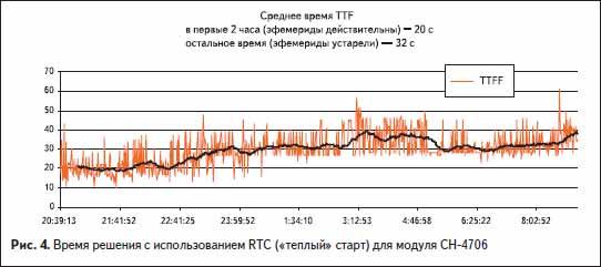 Время решения с использованием RTC («теплый» старт) для модуля ГЛОНАСС-GPS СН-4706