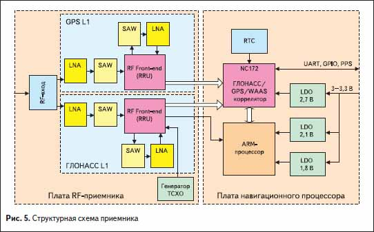 Структурная схема ГЛОНАСС-GPS приемника