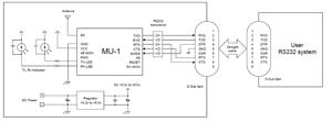 Подключение беспроводного модуля к управляющей системе через интерфейс RS232