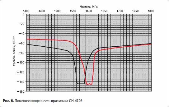 Помехозащищенность приемника СН-4706