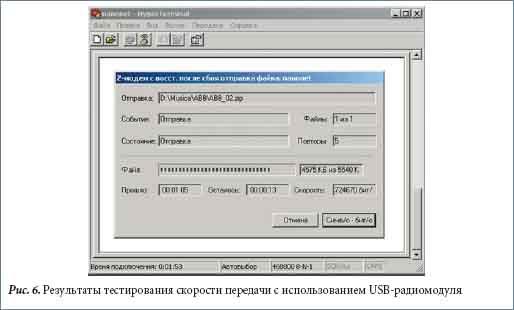 Результаты тестирования скорости передачи с использованием USB-радиомодуля