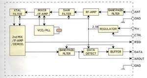 Структурная схема модуля CDP-RX-03AS
