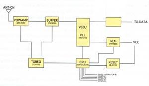 Структурная схема модуля передатчика CDP-TX-02N