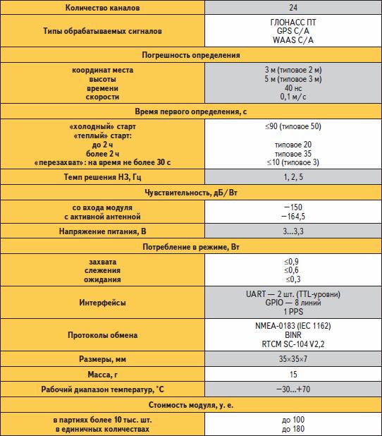 Основные технические характеристики приемника ГЛОНАСС-GPS СН-4706