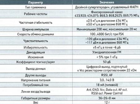 Основные параметры модуля CDP-RX-03AS