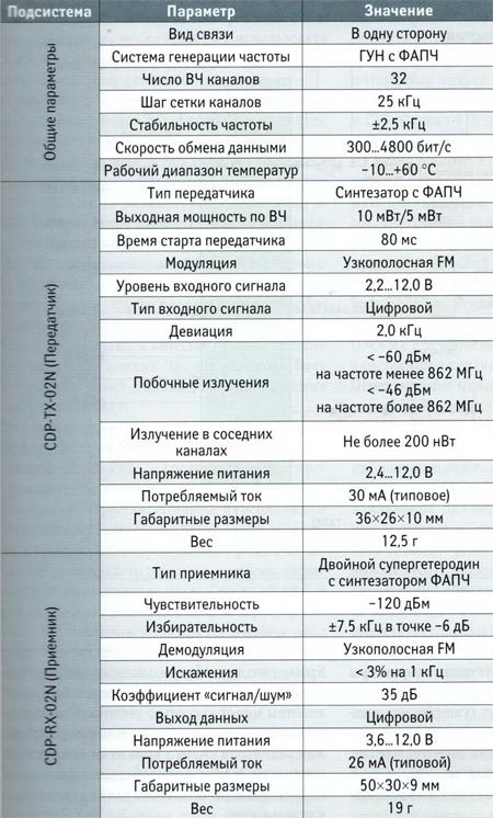 Основные технические характеристики модулей семейства CDP-02N