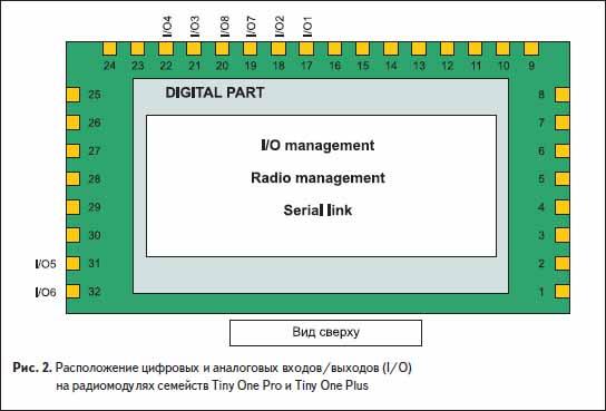 Расположение цифровых и аналоговых входов/выходов (I/O) на радиомодулях семейств Tiny One Pro и Tiny One Plus
