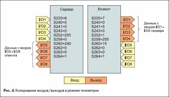 Копирование входов/выходов в режиме телеметрии в радиомодуле