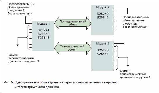 Одновременный обмен данными через последовательный интерфейс и телеметрическими данными