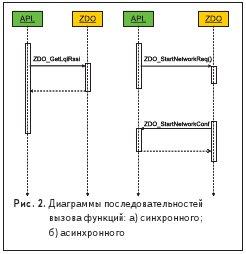 Диаграммы последовательностей вызова функций: а) синхронного; б) асинхронного