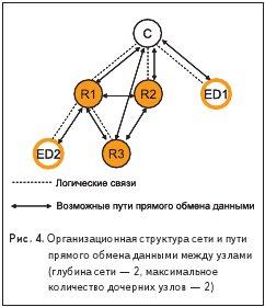 Рис. 4. Организационная структура сети и пути прямого обмена данными между узлами (глубина сети — 2, максимальное количество дочерних узлов — 2)