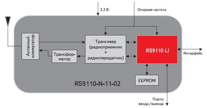 Структурная схема модуля RS9110-N-11-02