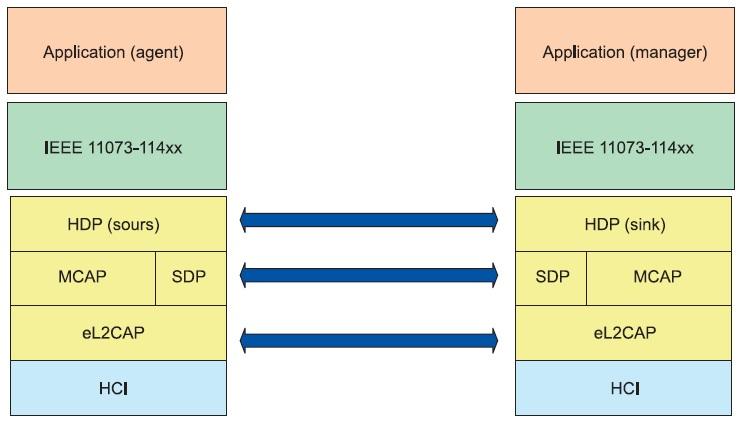 Схема взаимодействия двух Bluetooth-устройств по профилю HDP
