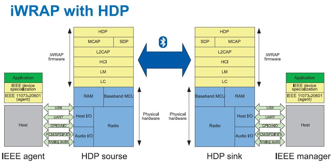 Принцип функционирования профиля Bluetooth Health Device Profile в структуре iWRAP